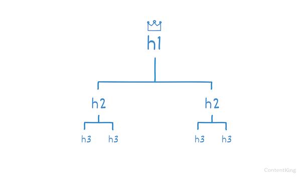 سلسله مراتب عناوین The hierarchy of headings
